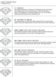 Understanding Diamond Clarity Engagement Engagementring