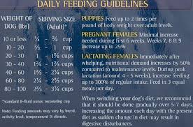 Zignature Feeding Chart Confused As To How Much I Should Be Feeding My Puppy Per Day