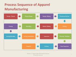 21 Cogent Textile Industry Process Ppt
