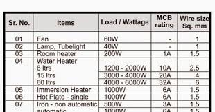 Mcb Size Chart Volt Ampere How To Calculate Volt Ampere Rating