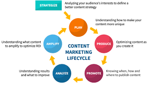 Content Marketing Strategy Why Content Marketing Is Important Marketing Insider Group
