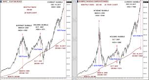 Nasdaq 2000 Chart S P 500 And Nasdaq Bubbles The Last 25 Years Investing Com
