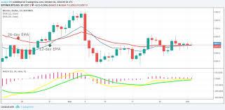 Gemini Btc Chart Bitcoin Halving Chart Transferring Gemini To Binance Hetki