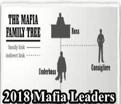2018 Mafia Family Leaders About The Mafia