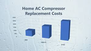 Home <b>AC Compressor</b> Replacement Cost 2019