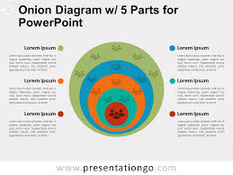 Onion Diagram With 5 Parts For Powerpoint Presentationgo Com