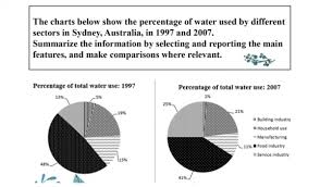 The Charts Below Show The Percentage Of Water Used By