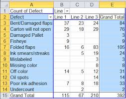 Pareto Chart Pivot Table Nested Pareto Chart In Excel Drill Down Using Paretos Qi
