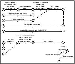 File Cpm Network Diagram Jpg Wikimedia Commons