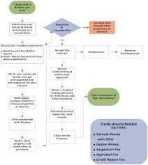 Property Management Process Flow Chart Property Management Process Flow Chart Diagram
