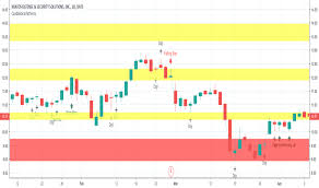 Page 3 Pattern Indicators And Signals Tradingview