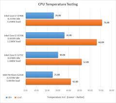 Intel Cpu Temperature Chart 77 Symbolic Cpu Temp Chart