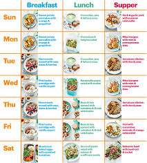 Healthy Reakfast Meal Plan Plans For Weight Loss Vegan Food