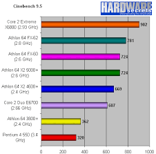 Core 2 Duo Performance Chart Core 2 Duo E6700 And Core 2 Extreme X6800 Review Rendering