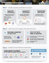financial planning launchpad infographic