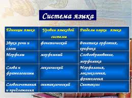 Реферат Русский язык Реферат разделы русского языка