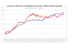Coca Cola Stock History Chart Coca Cola An Attractively Priced Free Cash Flow Monster