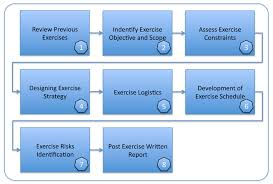 Planning And Managing Exercises For Business Continuity