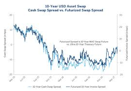 Swap Spread Chart Treasury Invoice Swaps