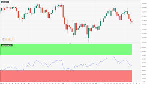 Usd Jpy Technical Analysis Drops 20 Pips Forming Another
