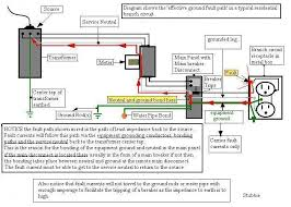 wiring diagram for sub panel sub panel in detached garage wiring Garage Wiring Diagram wiring diagram for sub panel subpanel ground bonded questions garage wiring diagram examples