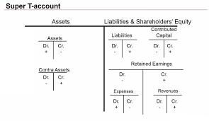 Accounting T Chart Super T Account Basics Of Accounting