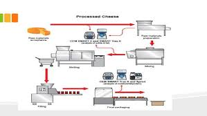 Cheese Melting Chart 27 Proper Flow Chart Of Cheese