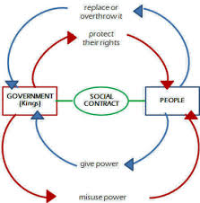 Hobbes And Locke Venn Diagram Venn Diagram State Of Nature And Social Contract Wiring