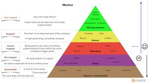 Maslow Hierarchy Of Needs Where Is Your Consulting Firm On Maslows Hierarchy Of Needs