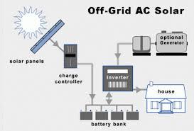off grid solar 101 modern offgrid living image