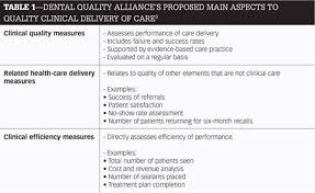 Performance Improvement Plan Definition Enchanting Clinical Quality Assurance In The Dental Profession Dental Economics