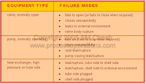Failure Mode Hazard Identification Failure Modes And Effects Analysis
