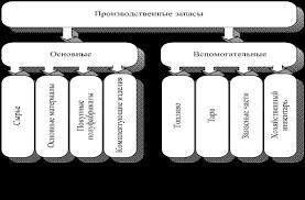 Производственные запасы их классификация методы оценки  Классификация производственных запасов по техническим свойствам используется в технологии производства и организации аналитического учета