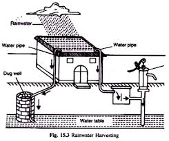 water major problems and water management rainwater harvesting