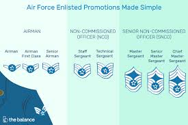 Army E 6 Pay Chart Air Force Enlisted Promotions Made Simple