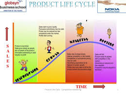 Product Life Cycle Of Nokia Mobiles