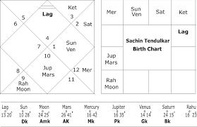 58 Described Indian Celebrity Horoscope Chart