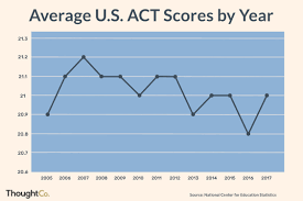 Good Act Scores For College Admissions