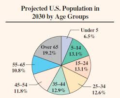 Census Pie Chart Solved The Pie Chart Shows The Projected U S Population By