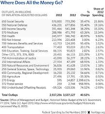 Federal Spending By The Numbers, 2013: Government Spending Trends In ...