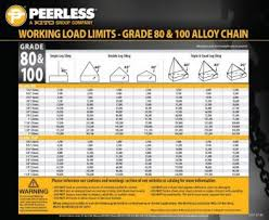 Chain Wll Chart How To Read And Understand An Alloy Chain Sling Capacity Chart
