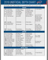 Buffalo Bills Defensive Depth Chart Buffalo Bills Depth Chart Ahead Of Preseason Opener Vs Colts