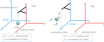 fig2a and fig2b show some of the subtle features of inertial frames in both cases the x y z frame is linearly accelerating along the x axis with an