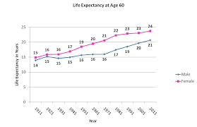 Life Expectancy 1911 And 2011 A Hundred Years Ago