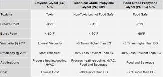 Ethylene Glycol Vs Propylene Glycol Vs Food Grade Glycol