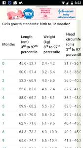 6 Month Old Weight Chart Logical Weight For 2 Month Old Baby Height Chart By Month