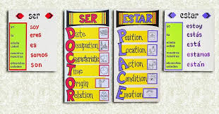 Ser Vs Estar Chart Verb Estar In Present Tense Spanish Game Myspanishgames Com