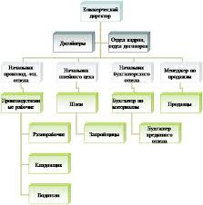 Экономика Анализ основных средств предприятия ООО Империя Мебели  Организационная диаграмма