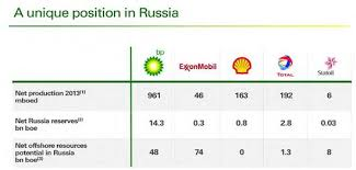 bp plc this % dividend yield stock looks attractive for 2013 bp had a net production of 961mboepd in russia as compared to 163mboepd for shell rds a 46mboepd for exxon nyse xom 192mboepd for total