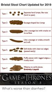 Bristol Stool Chart Updated For 2019 Separate Hard Lumps